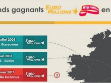 les gagnants euromillions irlande