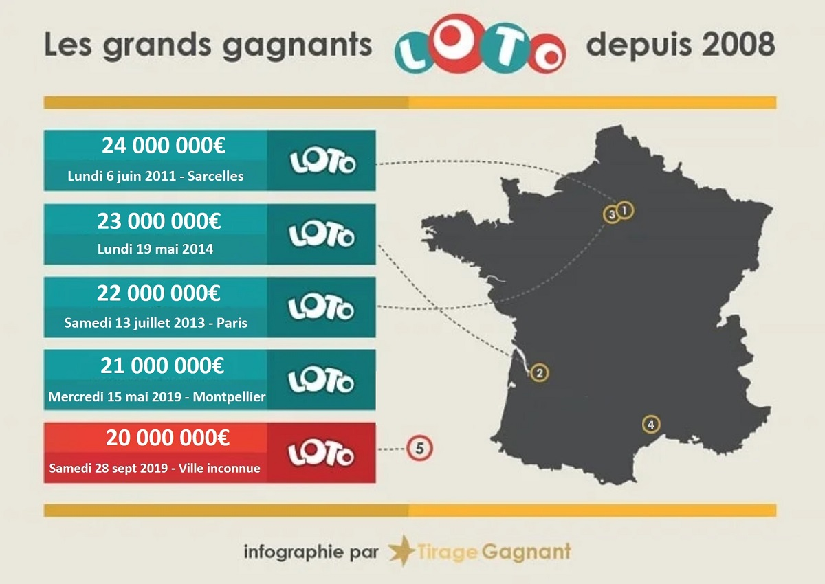 infographie du top 5 des gagnants Loto en France
